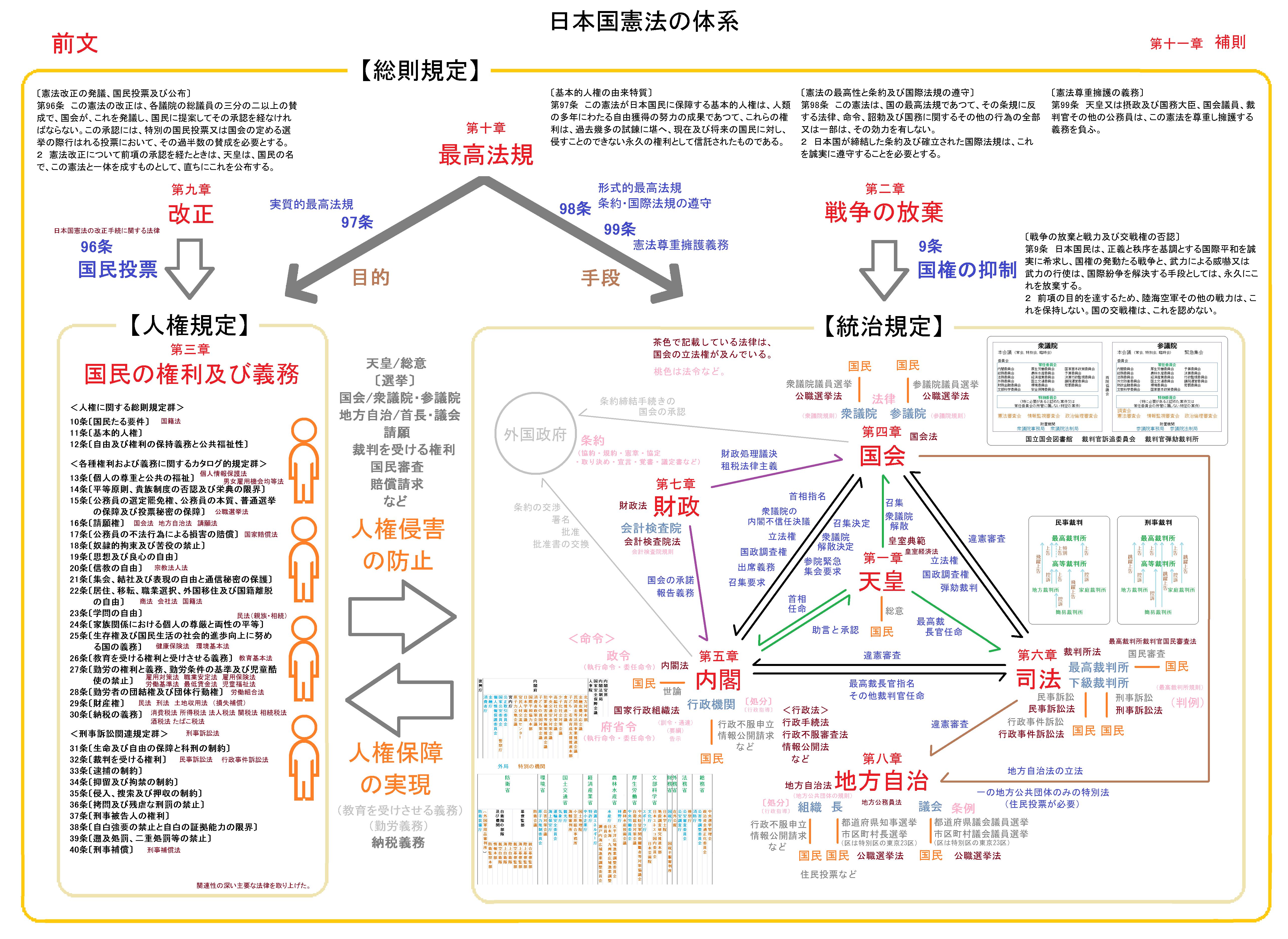 法学マップ - kenpokaisei